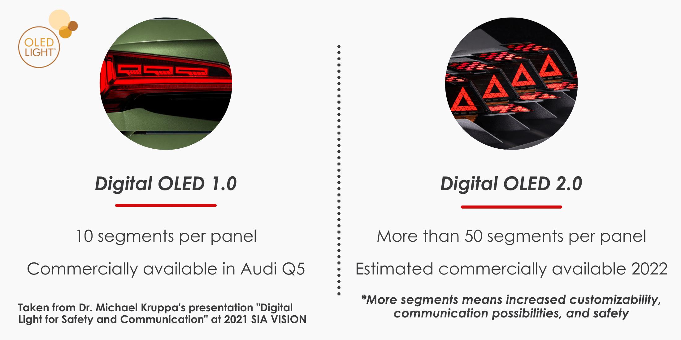 Digital OLED Technology Comparison