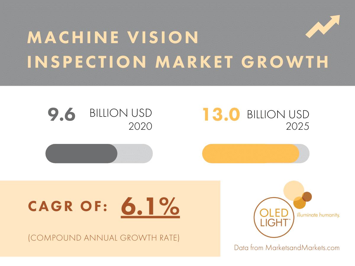 Machine Vision Market Growth